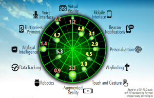 The Shoppers' Radar Screen