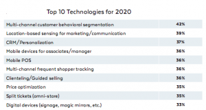 Source: RIS/Gartner Retail Technology Study