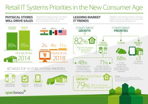 Retail IT Systems Priorities_Infographic_Horizontal