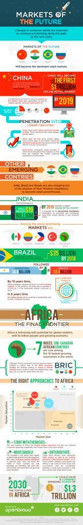 Openbravo Markets of the Future