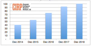 Amazon Prime growth