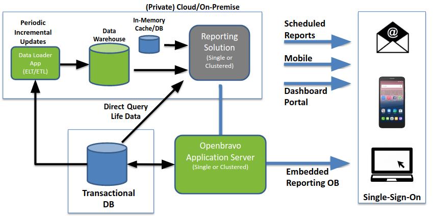 Openbravo reporting server architecture